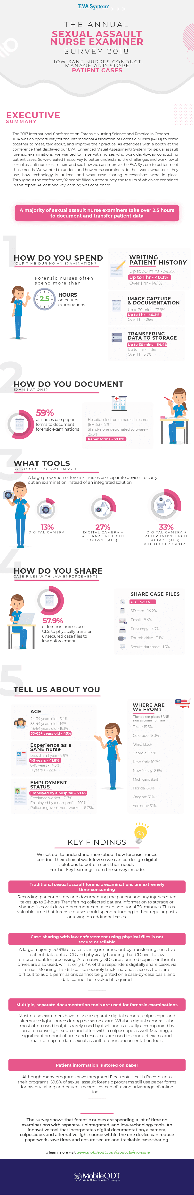 2018 Survey Of Sexual Assault Nurse Examiners Sane Infographics