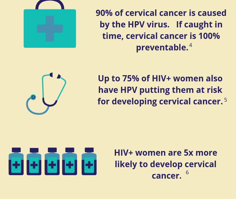 Cervical cancer & HIV: a quiet tragedy [infographic]